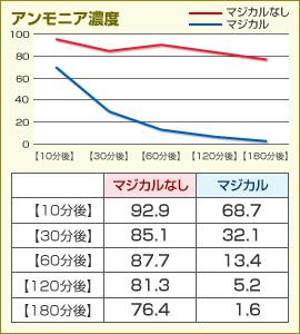 グラフ:アンモニア濃度
