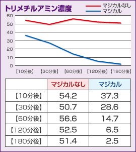グラフ:トリメチルアミン濃度