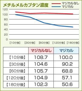 グラフ:メチルメルカプタン濃度
